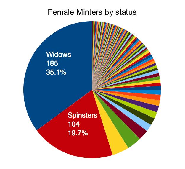 Female Status