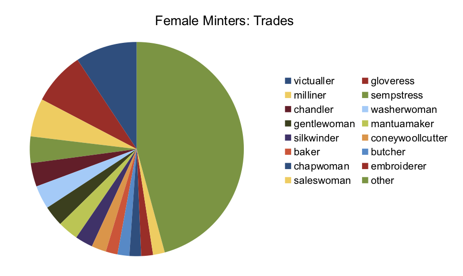 Female Minters' Trades