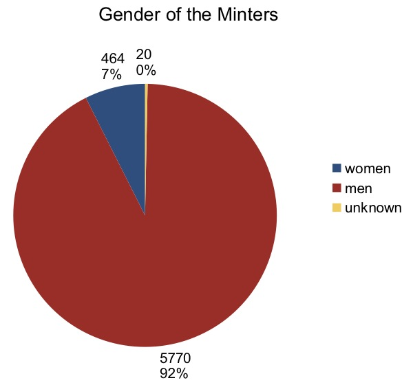 Minters by gender