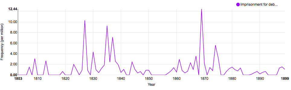 The term 'Imprisonment for debt' as recorded in Hansard, 1803-1899